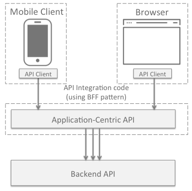 Resolving the Frontend/Backend API Design Conflict