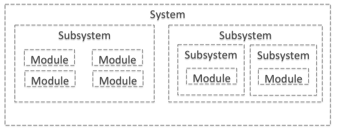 systems_design_overview